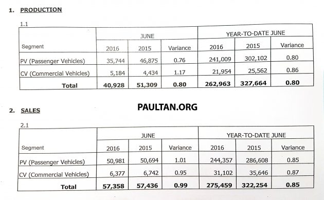June 2016 sales
