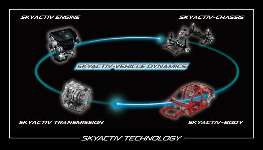 Mazda announces SkyActiv-Vehicle Dynamics control tech – G-Vectoring Control debuts on Mazda 3 facelift Image #518700