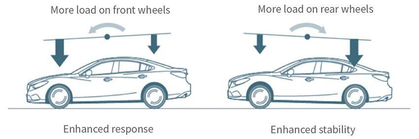 Mazda announces SkyActiv-Vehicle Dynamics control tech – G-Vectoring Control debuts on Mazda 3 facelift Image #518709
