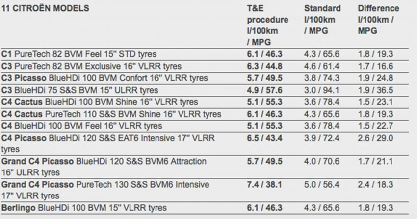 PSA Group releases real-world fuel consumption figures for Peugeot, Citroën and DS models Image #516506