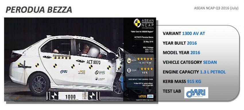 Perodua Bezza – MIROS umum varian Advance menerima penarafan ASEAN NCAP lima-bintang Image #519578