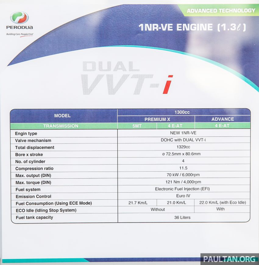 Perodua Bezza engines – 1.0 litre 1KR-VE VVT-i, new 1.3 litre 1NR-VE Dual VVT-i, updated 4-speed auto Image #520195