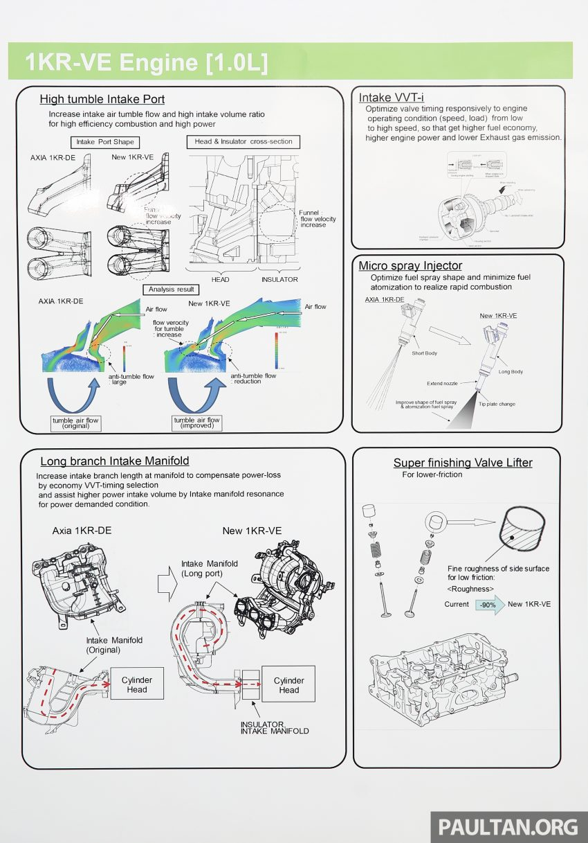 Perodua Bezza – Perincian enjin 1.0L VVT-i, 1.3L Dual VVT-i, transmisi automatik 4-kelajuan dikemaskini Image #519810