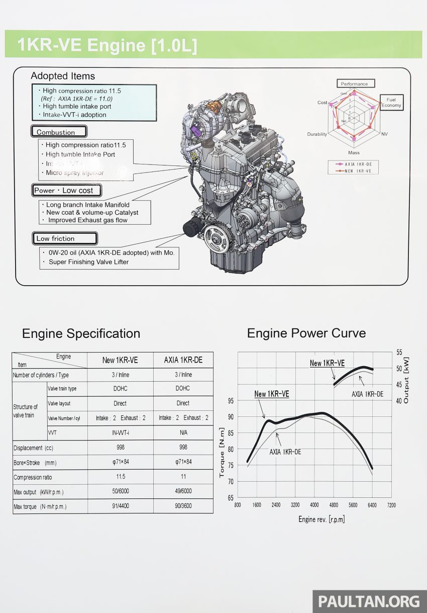 Perodua Bezza engines – 1.0 litre 1KR-VE VVT-i, new 1.3 litre 1NR-VE Dual VVT-i, updated 4-speed auto Image #519762