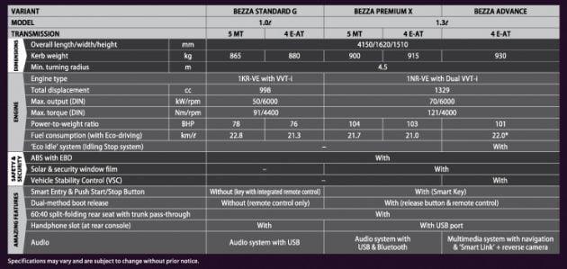 Perodua Bezza leaflet
