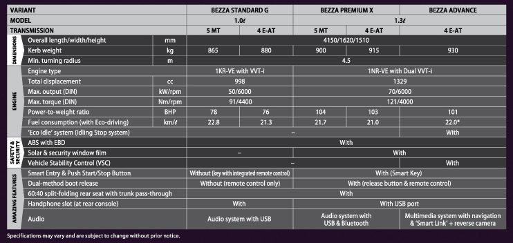 Perodua Bezza ditawarkan dengan harga cukup kompetitif – bermula RM37k hingga RM51k Image #519523