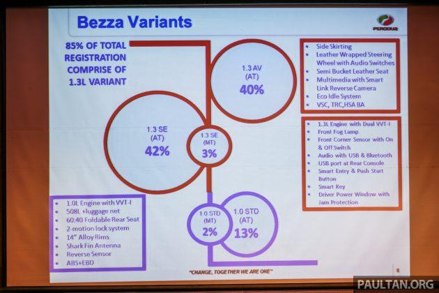 Perodua Bezza – 40% lebih cenderung pilih ciri VSC Image #520204