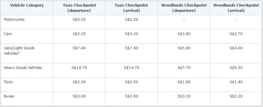 Singapore will continue to match Malaysia's toll hikes Image #517134