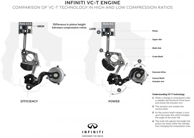 infiniti s production ready variable compression ratio 2 0l vc turbo engine explained