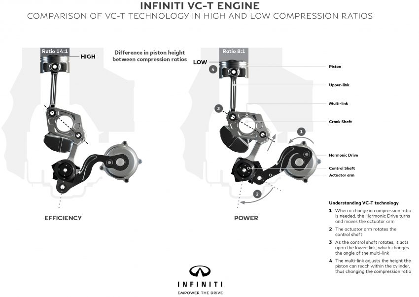 Infiniti reveals new 2.0 litre VC-T engine – world's first, production-ready variable compression ratio unit Image #534881