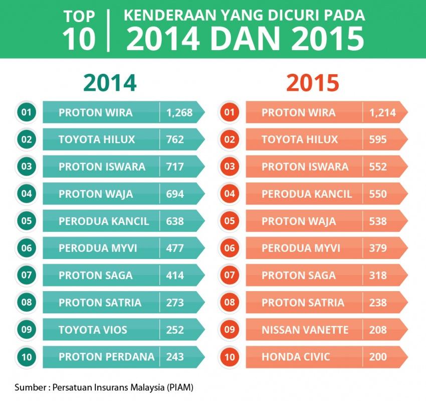 Malaysia dalam kedudukan antara negara teratas di peringkat global dalam kes curi kenderaan tertinggi; Proton Wira dan Toyota Hilux jadi sasaran utama Image #540296