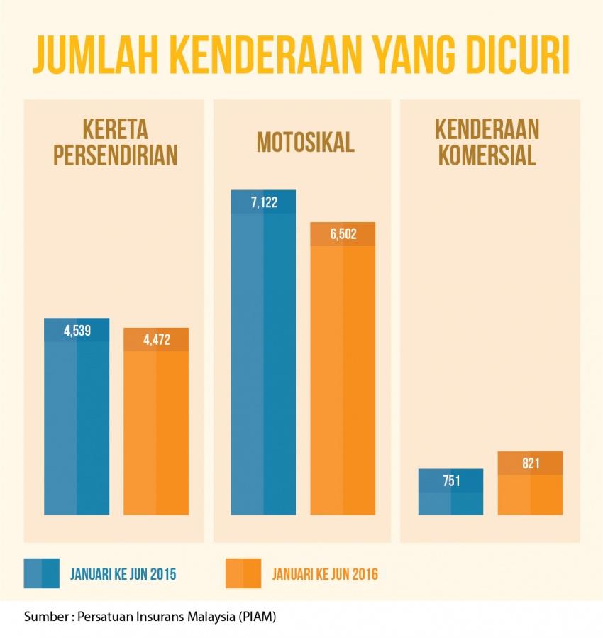 Malaysia dalam kedudukan antara negara teratas di peringkat global dalam kes curi kenderaan tertinggi; Proton Wira dan Toyota Hilux jadi sasaran utama Image #540297