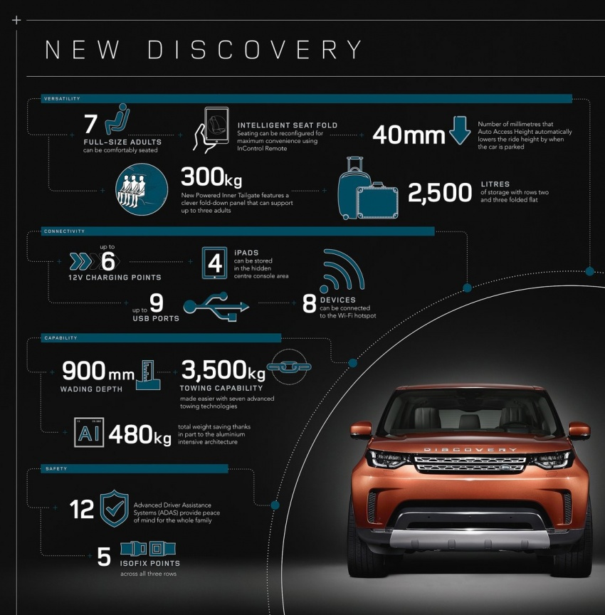 New Land Rover Discovery: full 7-seater, 480 kg lighter Image #555580