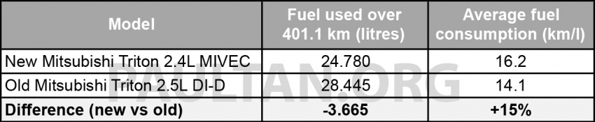 New Mitsubishi Triton 2.4L MIVEC vs old 2.5L DI-D – how much more economical is the new diesel engine? Image #556255