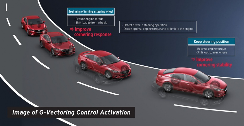 DRIVEN: 2017 Mazda 3 facelift – first impressions of the new G-Vectoring Control system Image #549663