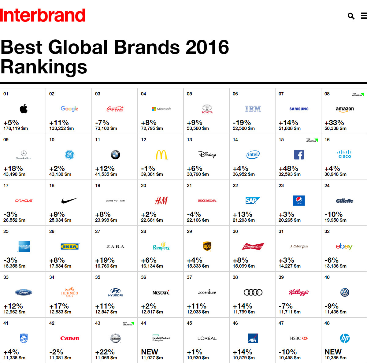 Most valuable brands in the world for 2019: Brand Finance