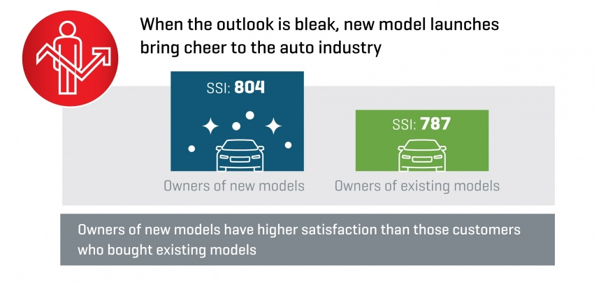 JD Power 2016 Malaysia Sales Satisfaction Index (SSI) – Mitsubishi ranked first, local brands trail the pack Image #560510