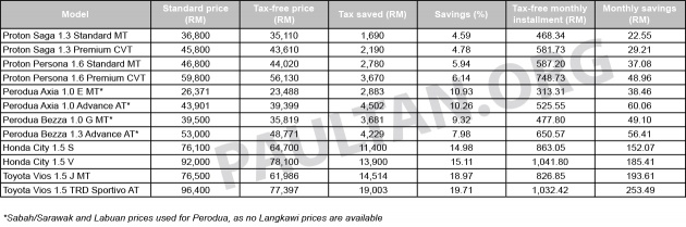 first-time-car-buyers-incentive-malaysia