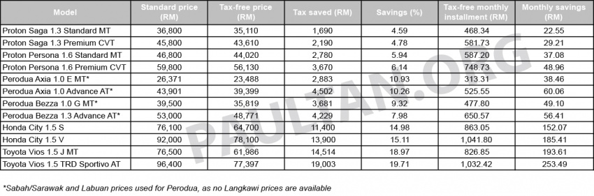 First-time car buyer scheme in Budget 2017, zero excise duty on CKD locally assembled cars – report Image #562213