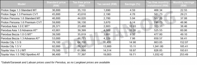 first-time-car-buyers-incentive-malaysia-850x281bm