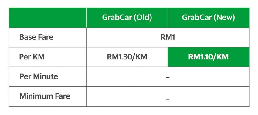 Grab reduces fares from RM1.30 to RM1.10 per km Image #561610