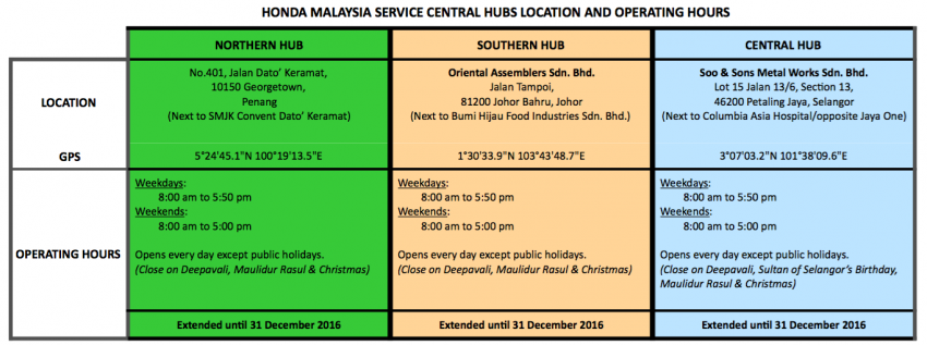 Service hubs for Takata airbag inflator replacement – Honda Malaysia announces extension to Dec 31 Image #560923