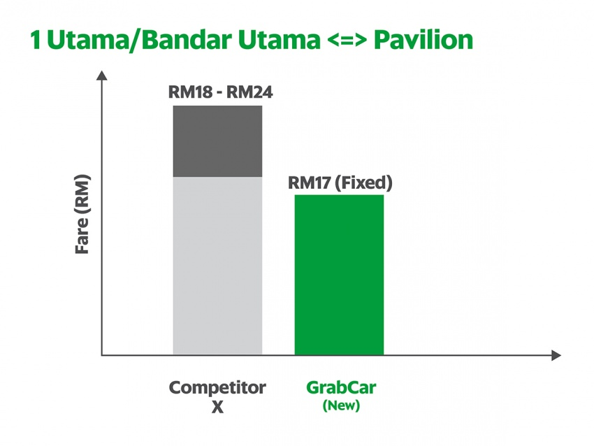 Grab reduces fares from RM1.30 to RM1.10 per km Image #561612