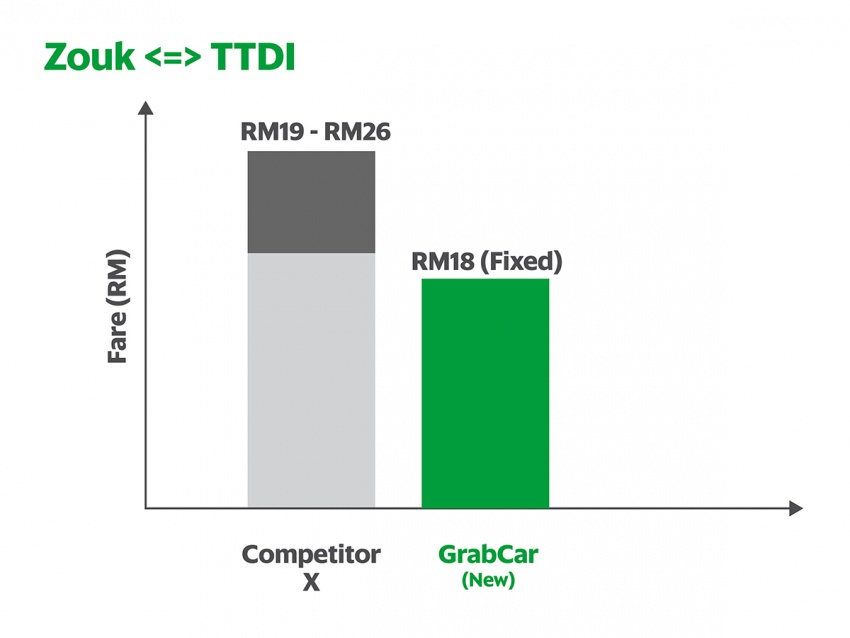 Grab reduces fares from RM1.30 to RM1.10 per km Image #561613
