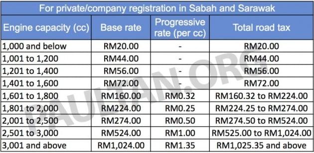 road-tax-sabah-sarawak-bm-850x416