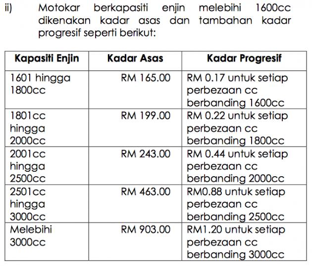 Cukai jalan bagi kenderaan Bukan Saloon di Sabah.