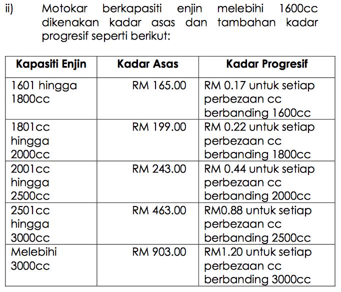 Kenapa kadar cukai jalan yang dikenakan di Sabah dan Sarawak lebih rendah berbanding di Semenanjung? Image #569692