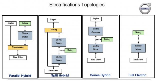Volvo Way to Electrification Tech Talk.pdf
