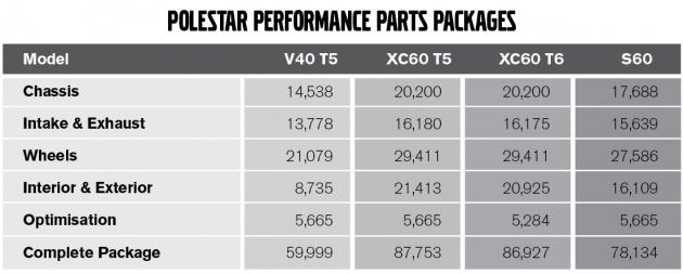 POLESTAR Parts Price List