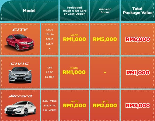 Honda M'sia October deals - up to RM7k off, 7 models