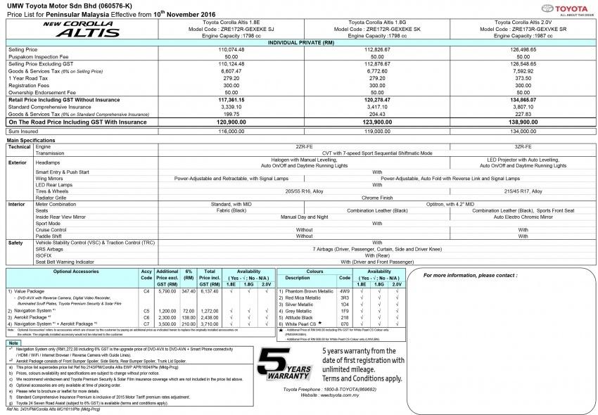 Toyota Corolla Altis facelift – spesifikasi tiga varian untuk pasaran Malaysia didedah, tempahan dibuka Image #578255