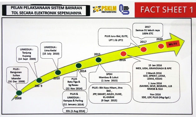 etc-implementation-chart