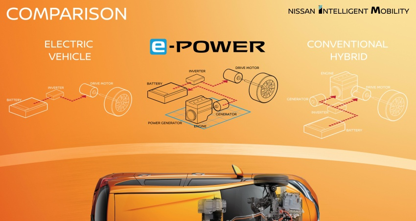 Nissan Note e-Power detailed – range extender hybrid without plug-in socket, 1.2L engine, 37.2 km per litre Image #574208