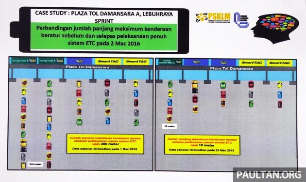 plaza-tol-damansara-case-study