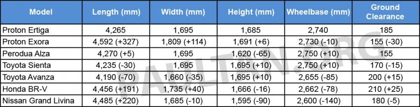 New Proton Ertiga MPV details revealed – a rebadged Suzuki, 1.4 litre MT/AT, EEV, four-star ASEAN NCAP Image #581915