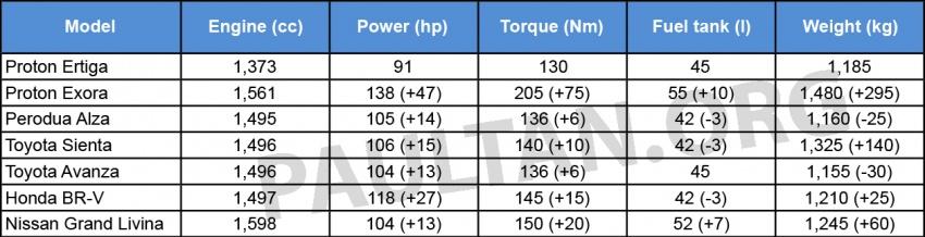 New Proton Ertiga MPV details revealed – a rebadged Suzuki, 1.4 litre MT/AT, EEV, four-star ASEAN NCAP Image #581916