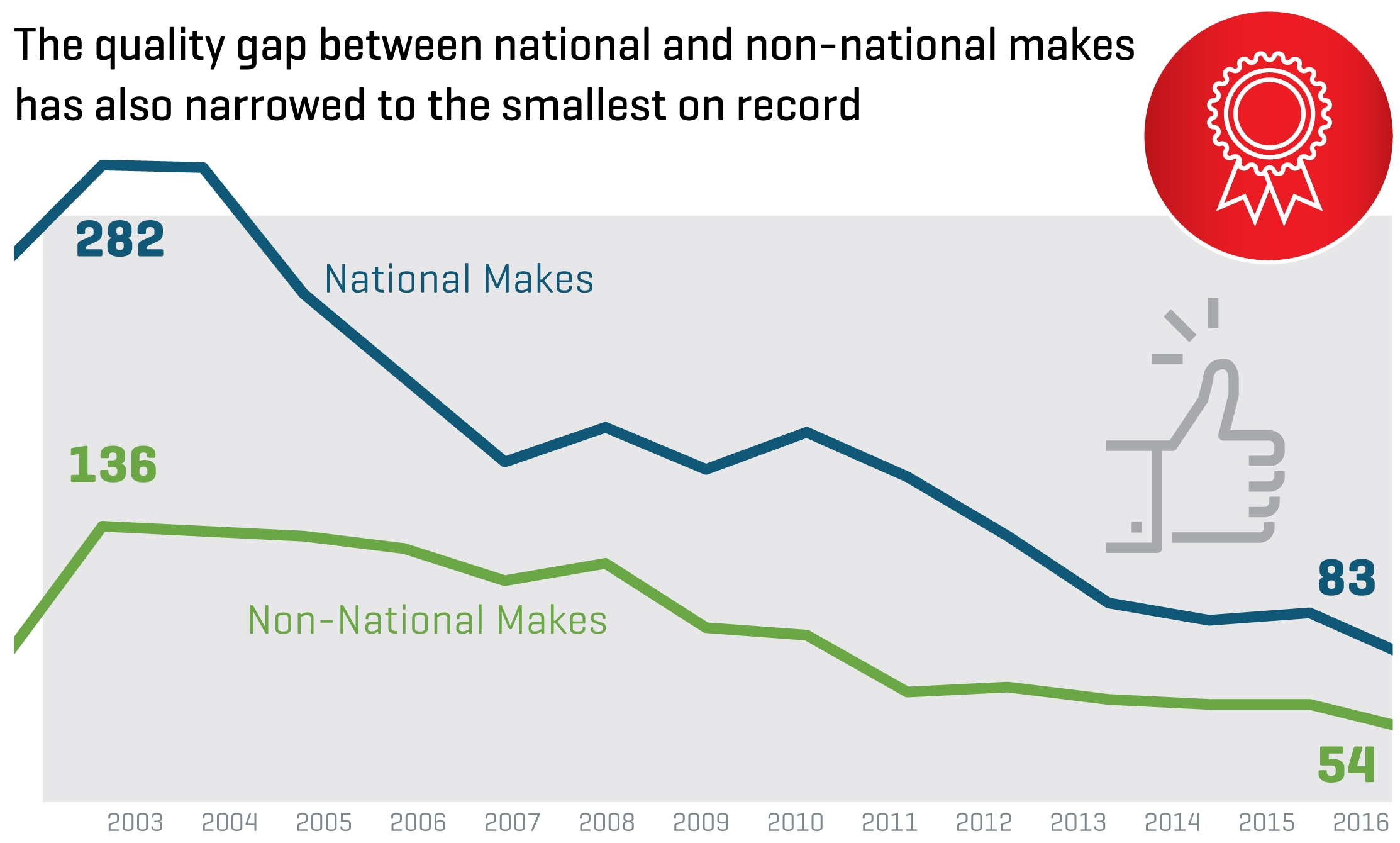 New Cars >> New-vehicle quality in Malaysia up by 18% from 2015, gap between national/non-national cars ...
