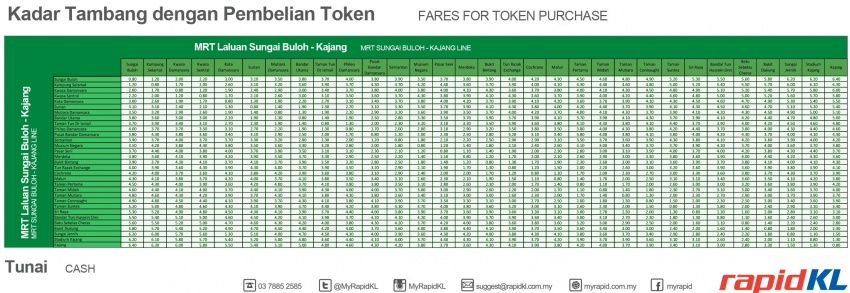 MRT fare structure announced – rates begin from RM1 Image #579898