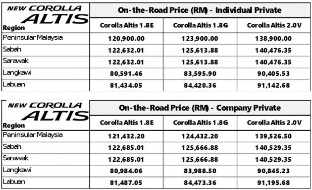 toyota-corolla-altis-facelift-pricing