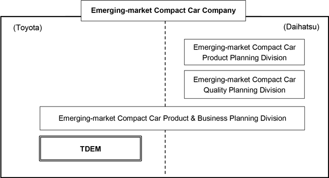Toyota and Daihatsu announces plans to establish 'Emerging-market Compact Car Company' on Jan 1 Image #592159