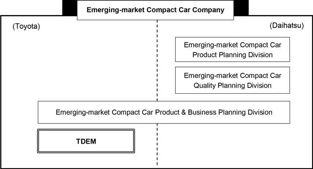 Toyota and Daihatsu announces plans to establish 'Emerging-market Compact Car Company' on Jan 1 Image #592159