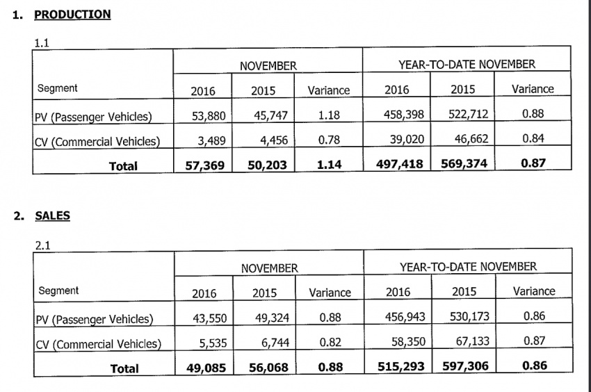 MAA: Nov 2016 car sales slightly up, YTD still -13.7% Image #593311