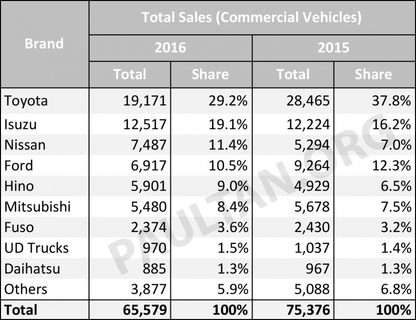 Vehicle sales performance in Malaysia, 2016 vs 2015 – a look at last year's biggest winners and losers Image #606461
