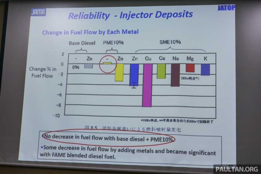 B10 biodiesel in Malaysia – separating fact from fiction Image #609204