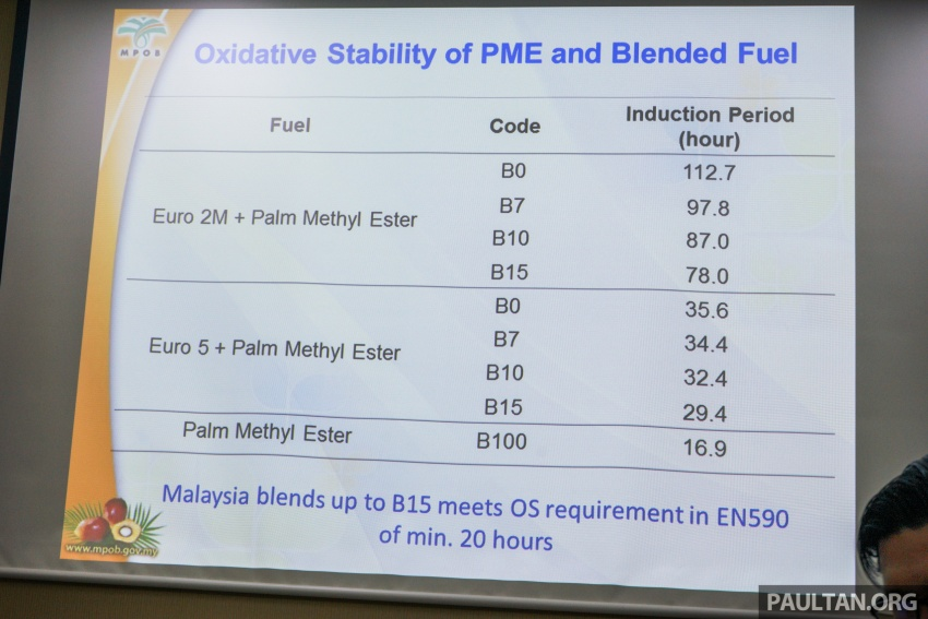 B10 biodiesel in Malaysia – separating fact from fiction Image #609218