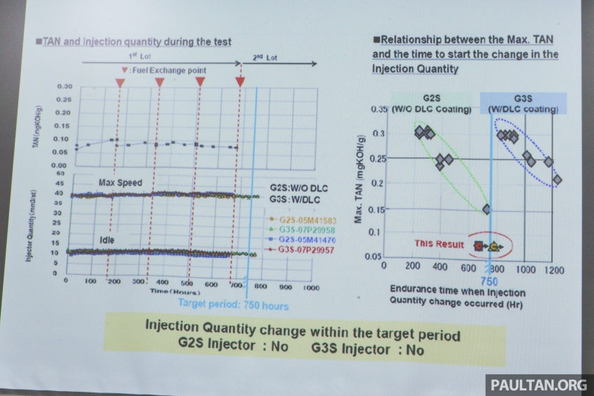 B10 biodiesel in Malaysia – separating fact from fiction Image #609177